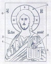 Иконография Спасителя