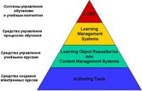 Иерархия систем дистанционного обучения